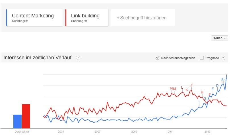 Google Trend Content Marketing