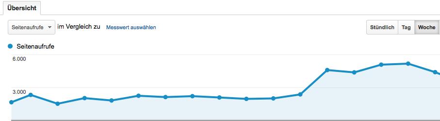 Zielgruppenübersicht Google Analytics