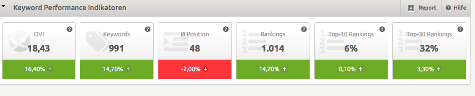 Keyword Performance Index