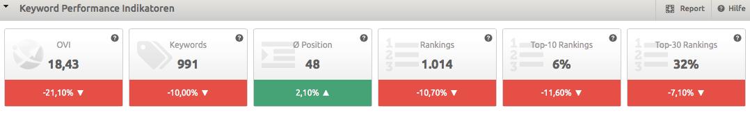 Keyword Performance Index2