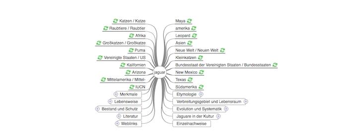 Wikimindmap keyword tool