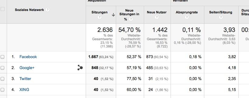 Akquisition Google Analytics für Anfänger