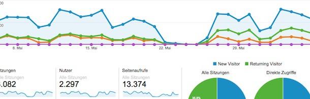 Google Analytics für Anfänger einfach erklärt