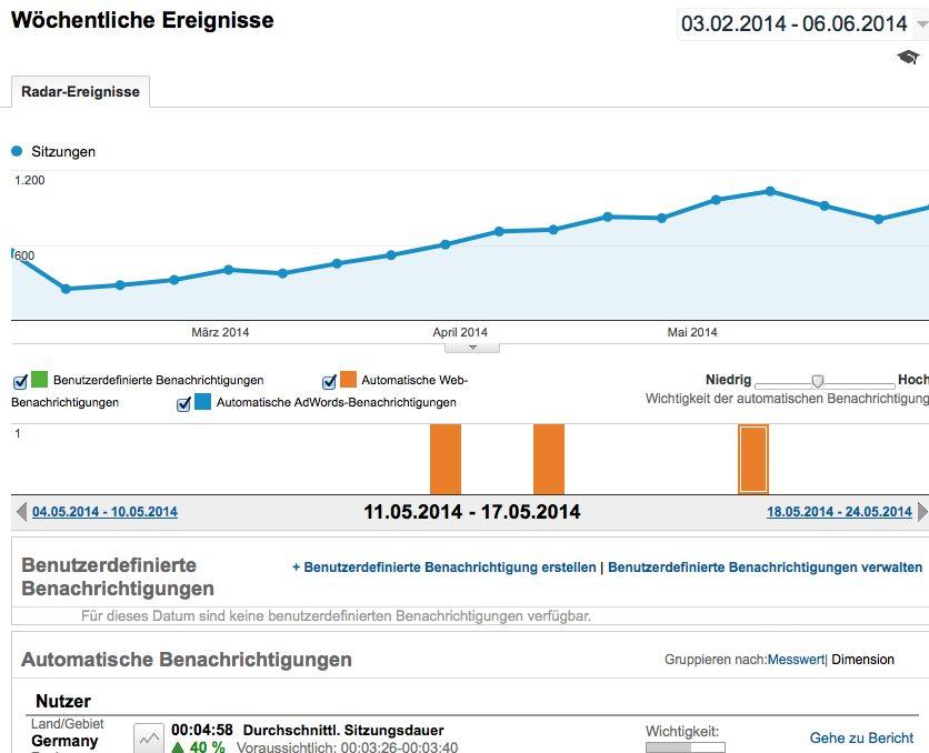 Radarereignisse Google Analytics Erklärung