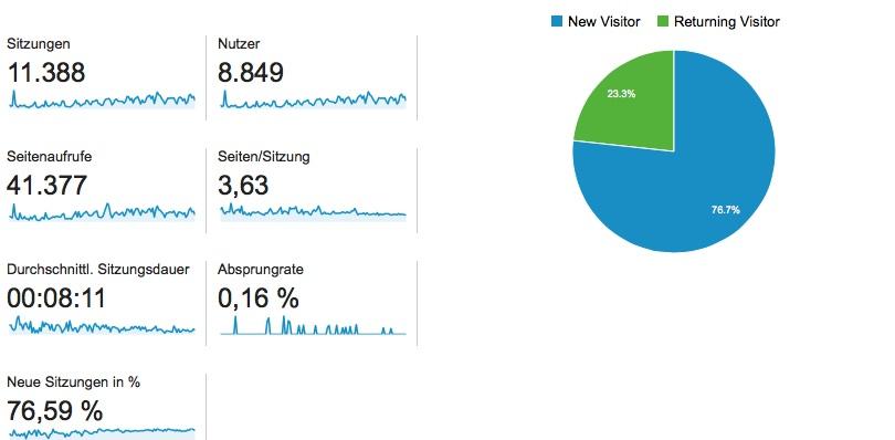 Zielgruppe Google Analytics
