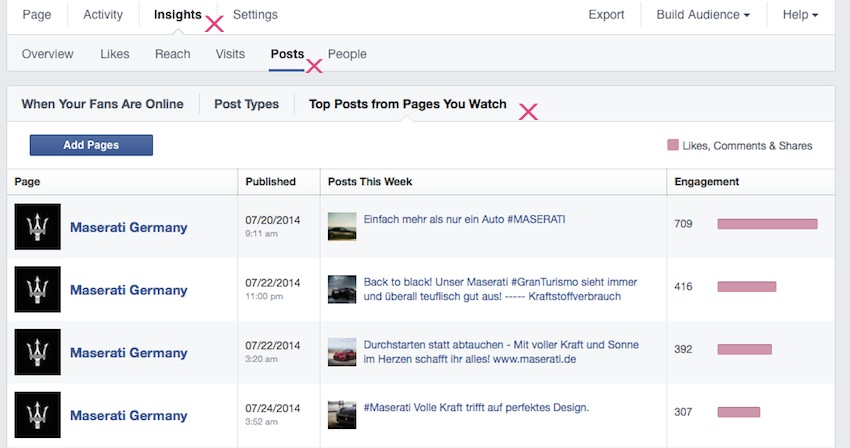 Facebook Top Posts from Pages