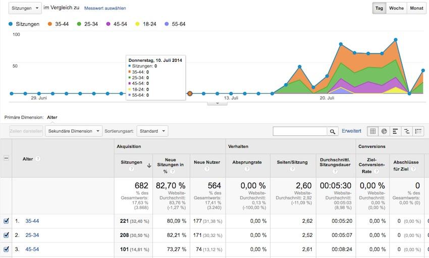 Google Analytics demografische Merkmale nutzen