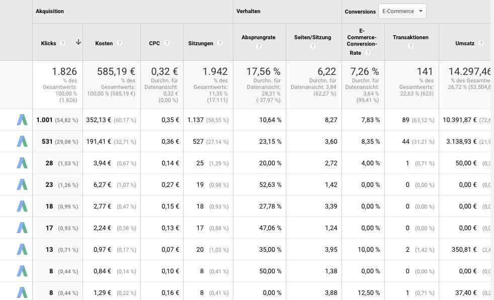 Google Analytics für Landing Pages nutzen