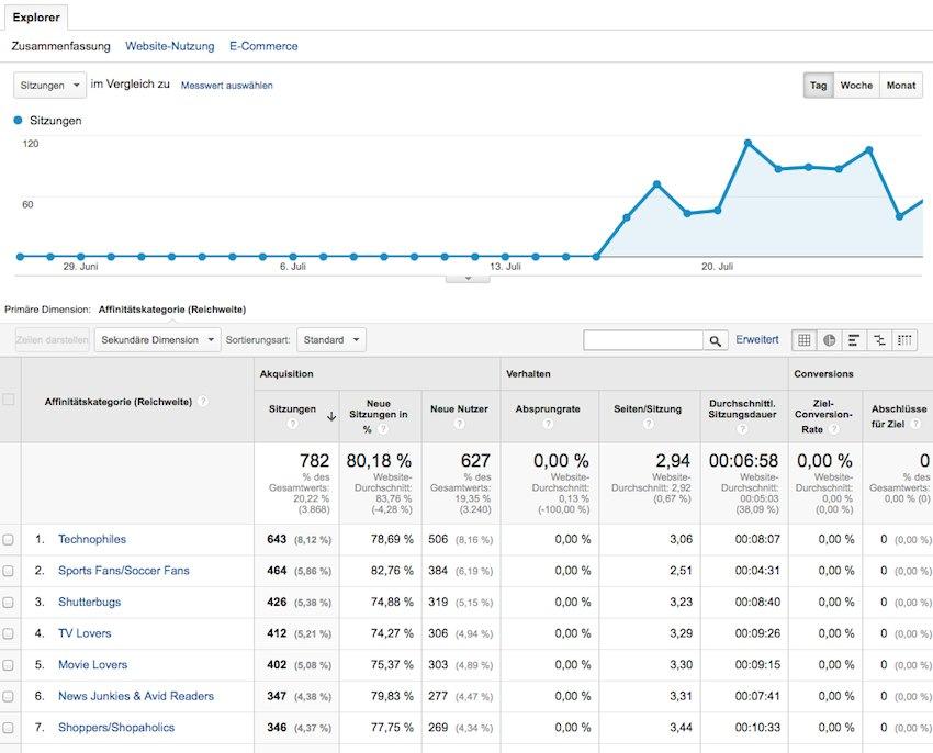 Interessen in Google Analytics anzeigen