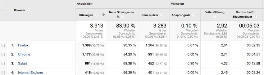 Technologie und Mobiles Google Analytics