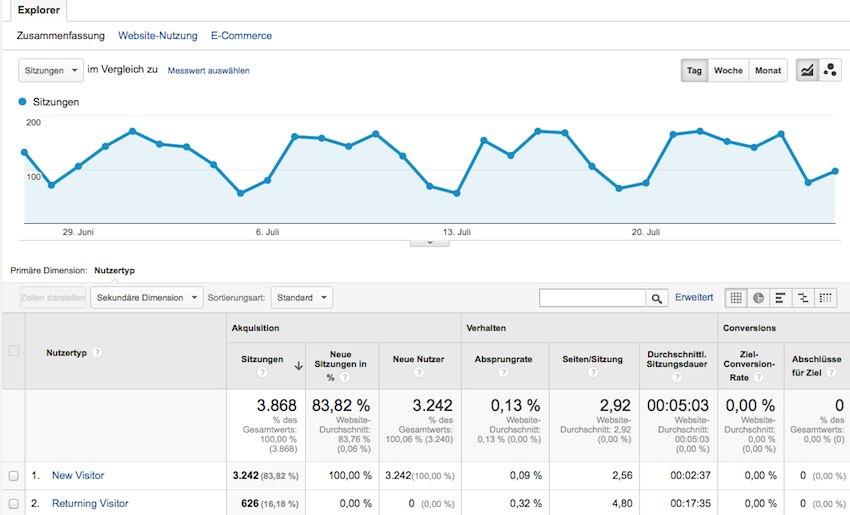 Wiederkehrende Besucher Google Analytics erkennen