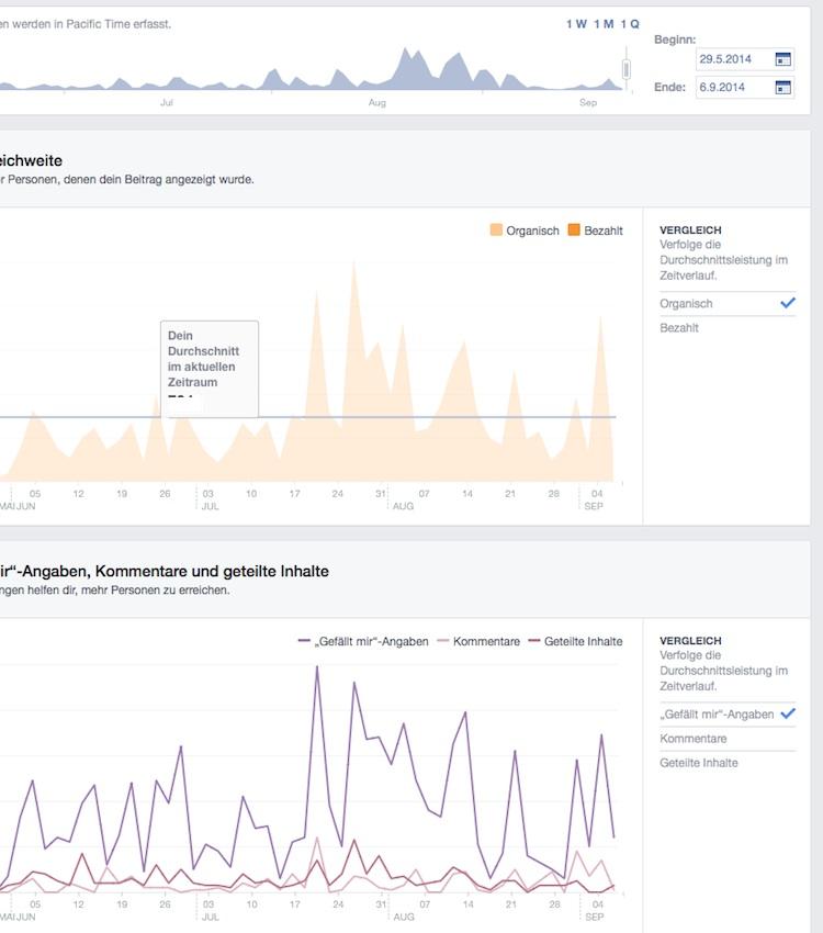 Beitragsreichweite auf Facebook erhöhen