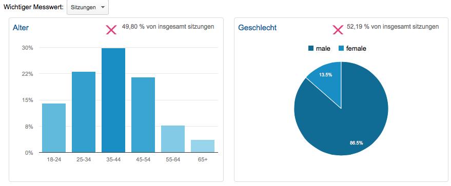 Demografische Daten Google Analytics