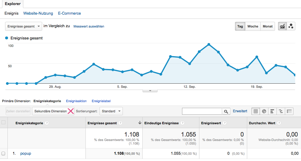 Ereignisse Google Analytics