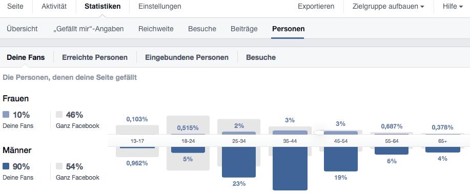 Facebook Zielgruppenübersicht