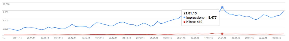 Google Webmaster Tool Steigerung