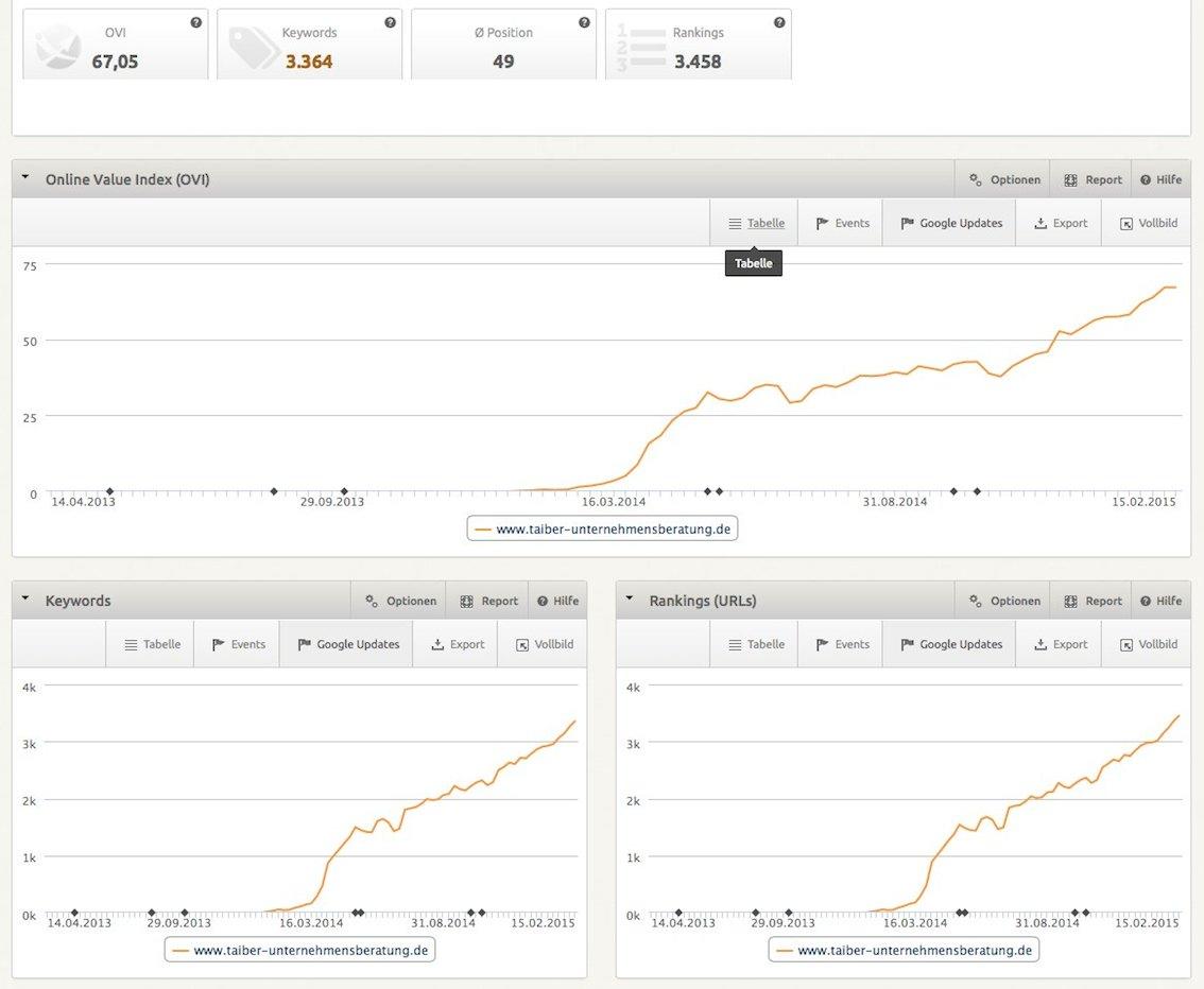SEo Angebot Suchmaschinenoptimierung