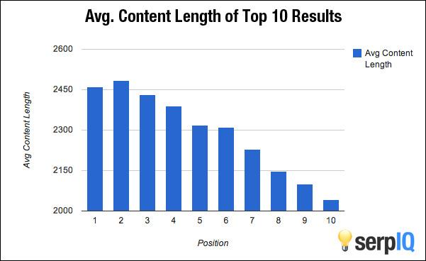 Länge Blogpost für gutes Ranking