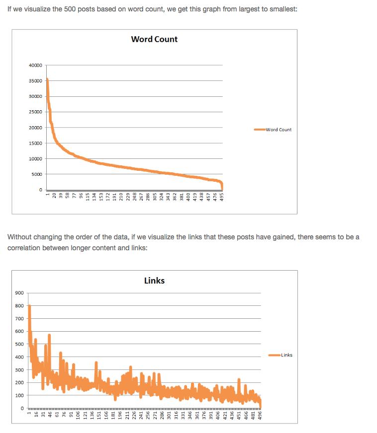 MOZ Blogwörter messen