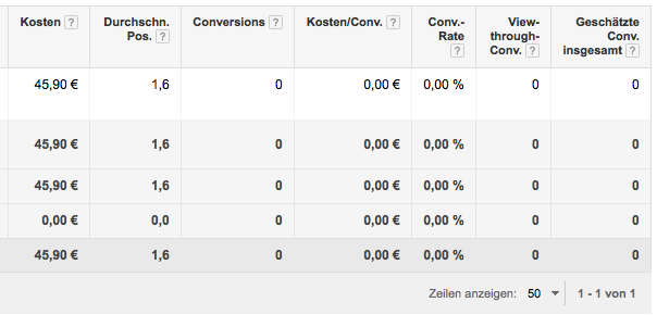 Google Adwords Kampagne tracking