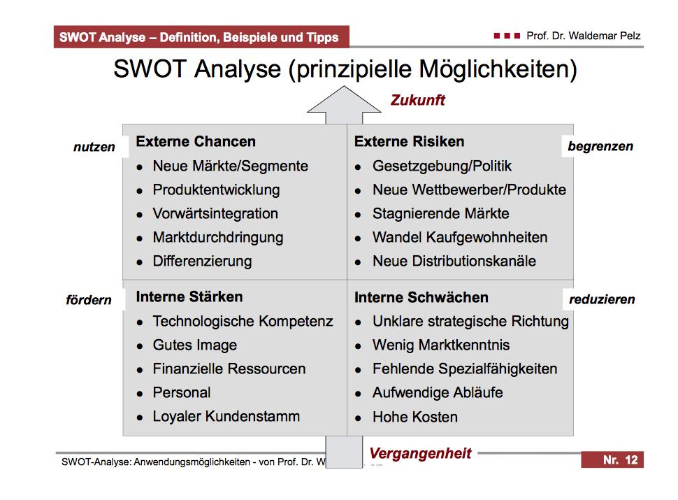 Swot Analyse Existenzgr 252 Nder Start Up Projektmanagement