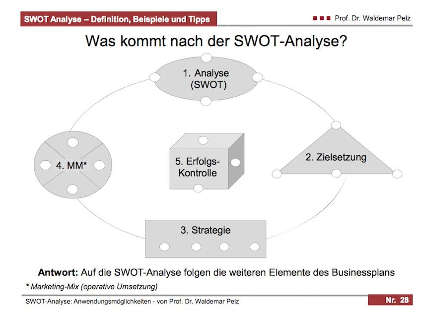 SWOT Analyse für Projektmanagement