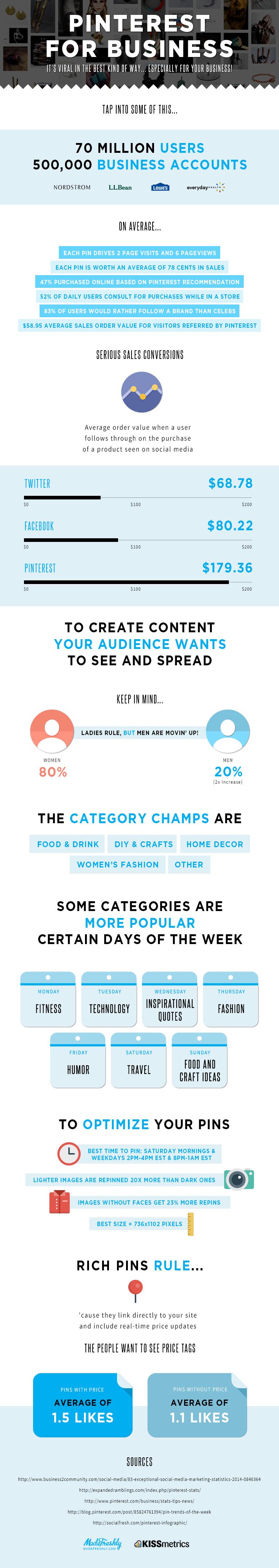Infografik Pinterest