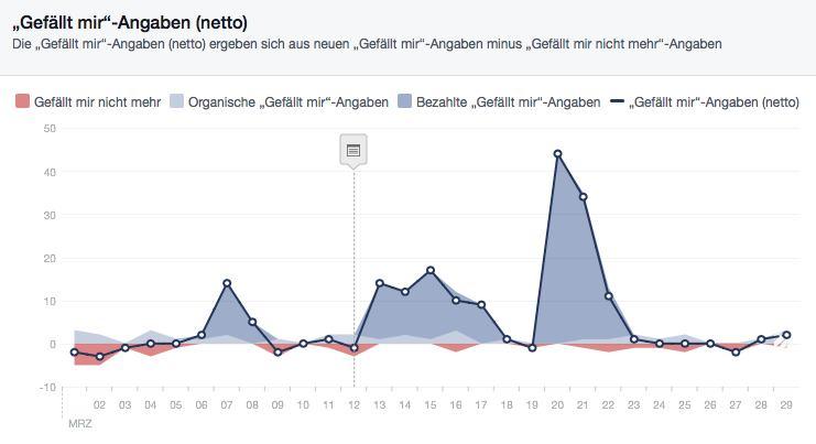 Facebook Werbung berechnen