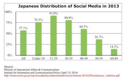 Japanese Distribution Social Media
