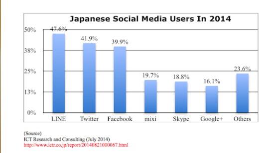 Japanese Social media 2014