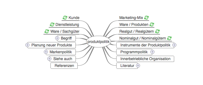 Produktpolitik Chart