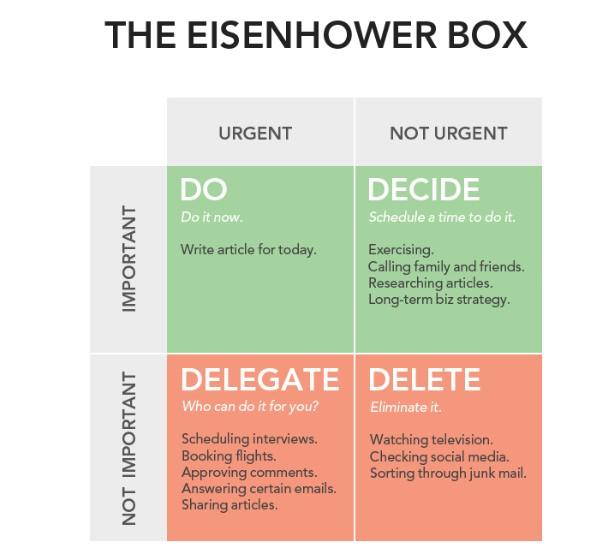 Eisenhower Prinzip ABC Analyse