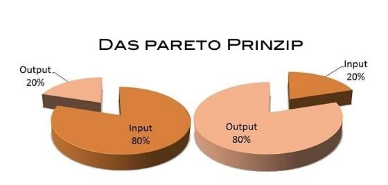pareto-principle  Zeitmanagement