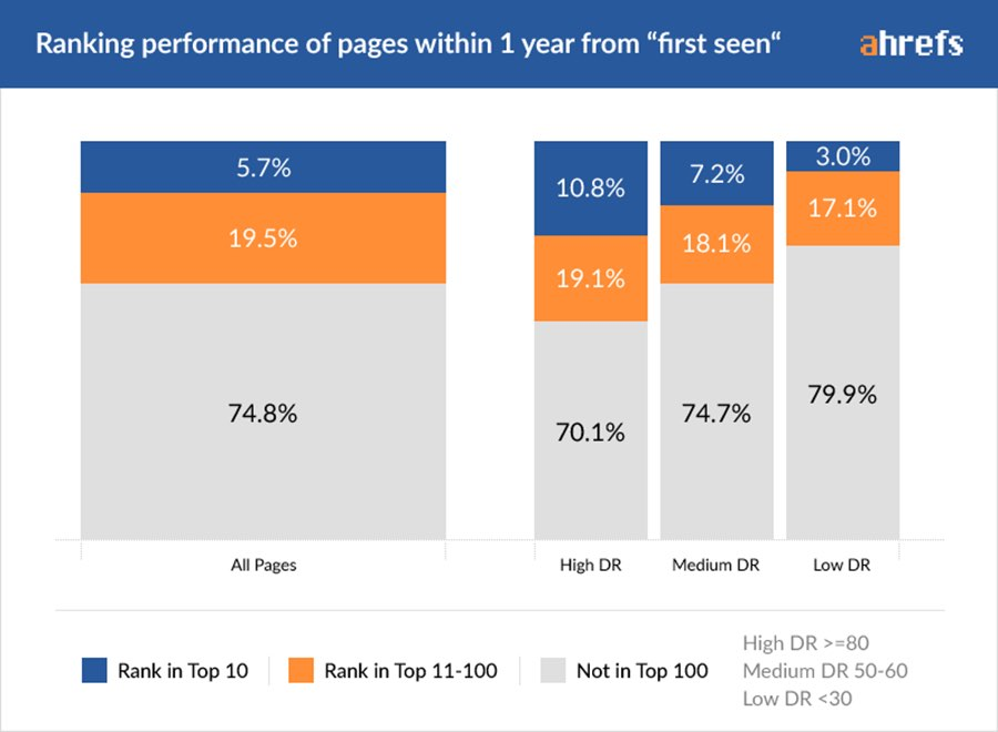 Ranking Performance Webseiten in Google