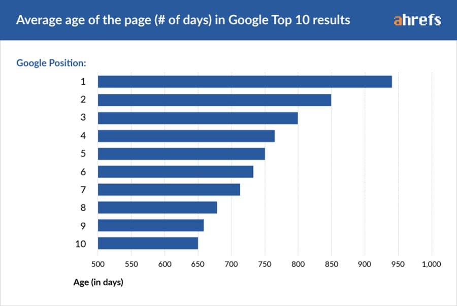 Wie lange dauert es für Seite 1 bei Google